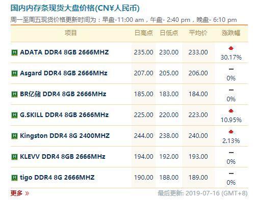 据产业链报道,DRAM颗粒开始上涨,目前PC内存价格已经处于上涨态势