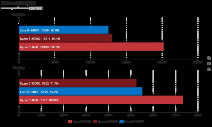 AMD锐龙5 3500X天评测:对酷睿i5-9400F的一次精确打击