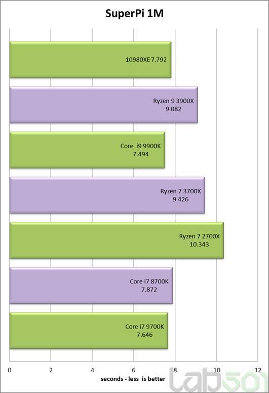 降价50%的18核真香:Intel 酷睿 i9-10980XE旗舰处理器评测,温度功耗比i9-9900K优秀