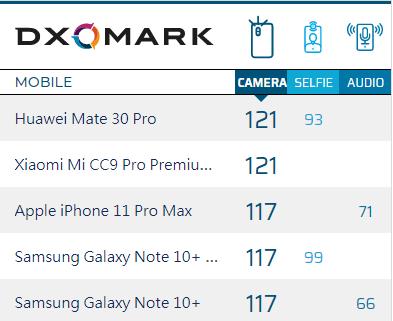 用iPhone11还不升级?难怪拍的照片这么糊