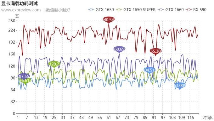 GeForceGTX1650SUPER天梯榜首测:千元级游戏显卡唯一之选