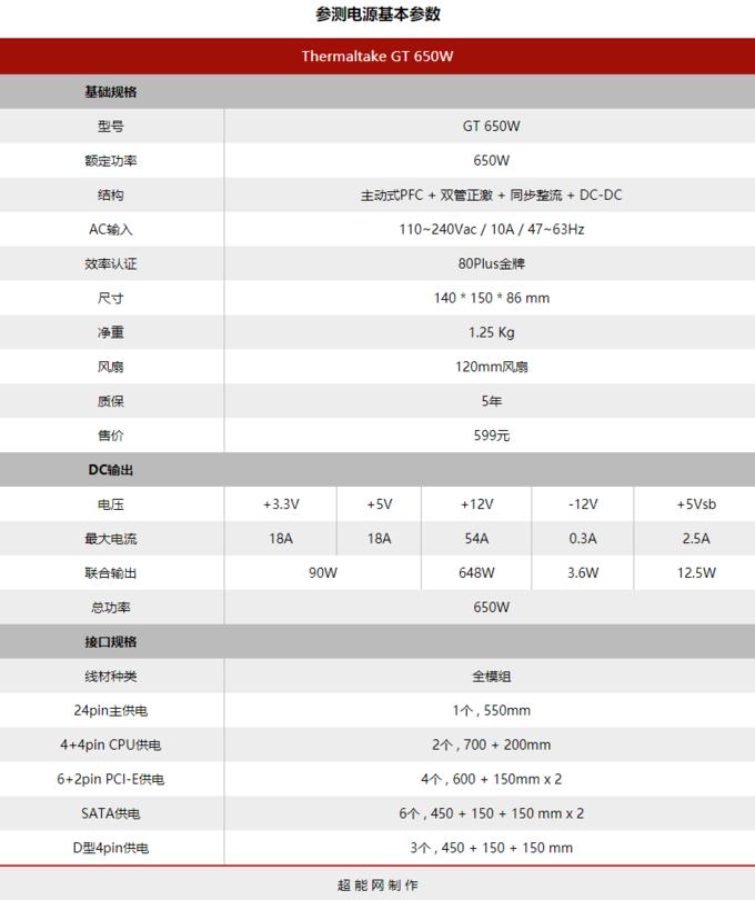 ThermaltakeGT650电源评测:实用又不花俏的装机之选