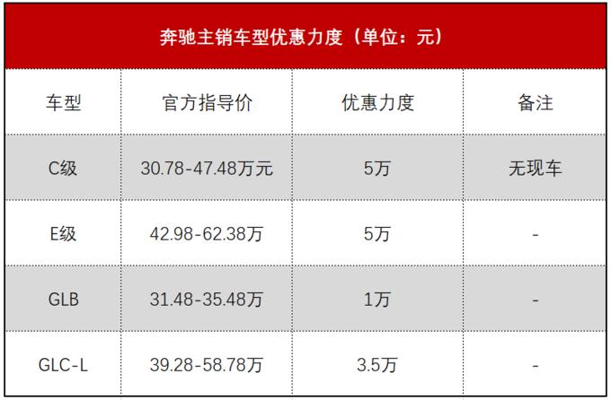 八大豪华品牌成都行情:奥迪全系最高优惠17% 宝马X1优惠高达20%
