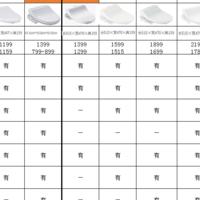 眼花缭乱的智能马桶盖怎么选,松下20款型号产品云对比