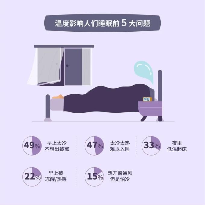 3000+真实数据:做好5件事,帮助你睡得更好