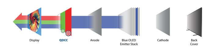 All in OLED:三星将停止LCD屏幕生产,全面转向量子点OLED