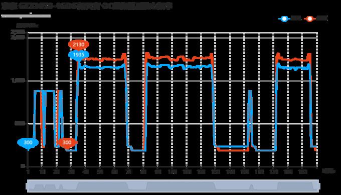 GDDR6版本GTX1650天梯榜首发评测:显存升级价格不变