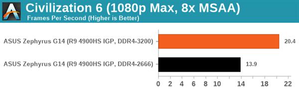 购买 AMD  锐龙本需注意内存频率,DDR4-3200MHz  提升巨大