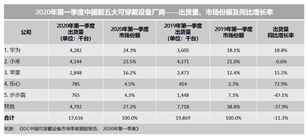 IDC公布中国前五大可穿戴设备厂商排名,较同期下降11.3%