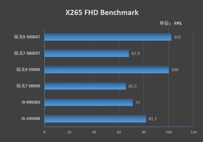 AMD的超频神U!锐龙9 3900XT/7 3800XT首发评测