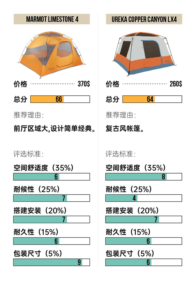2020年都过半了,你买到合适的帐篷了么?