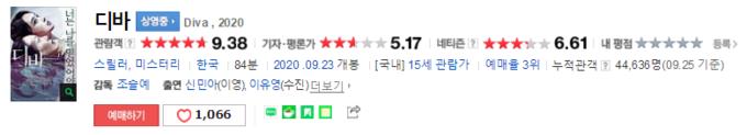 韩国观众评分高达9.3分,这部惊悚新片被誉为韩版《黑天鹅》