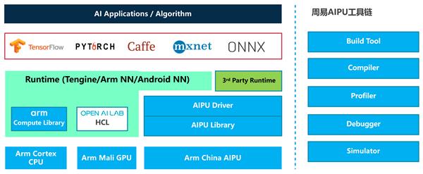 "ARM中国发布""周易""Z2 AIPU处理器:性能翻倍、最多32核心"