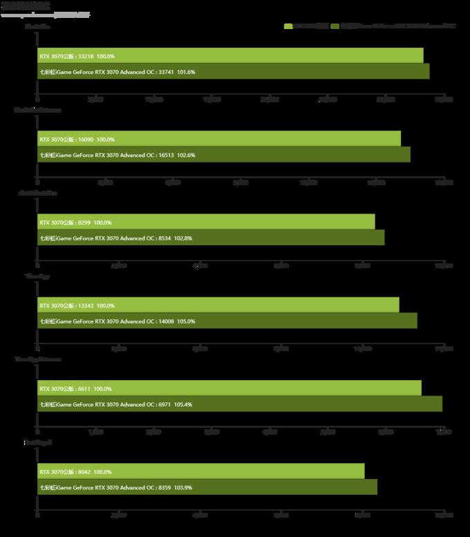 七彩虹iGame 非公版RTX 3070 显卡首发评测:GA104核心的潜力深不见底