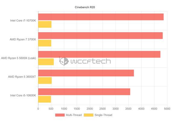 """新一代""""甜点"""":AMD锐龙5 5600X性能偷跑,无压力取代锐龙7 3700X"""