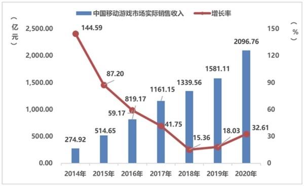 2020年中国游戏玩家人均花了419元 你贡献了多少?