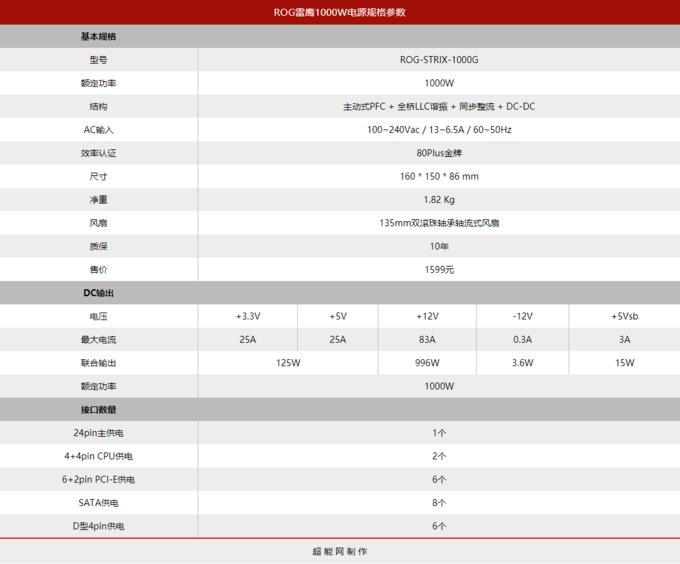 华硕ROG STRIX雷鹰1000W电源评测:天梯榜的新魁首强势登场