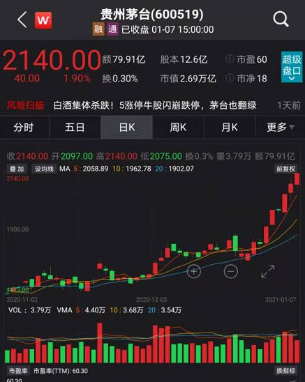大盘六连阳!茅台、海天又创新高,80%的股票却是跌的