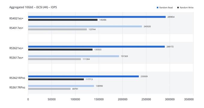 群晖推出RS3621RPxs 、RS3621xs+、RS4021xs+ 三款机架式NAS产品,依旧挤牙膏式升级