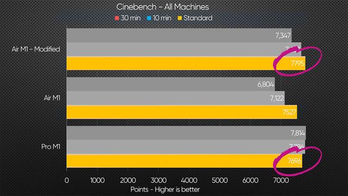 搭载M1的MacBook Air经过简单散热改造后,跑分竟比MacBook Pro还高